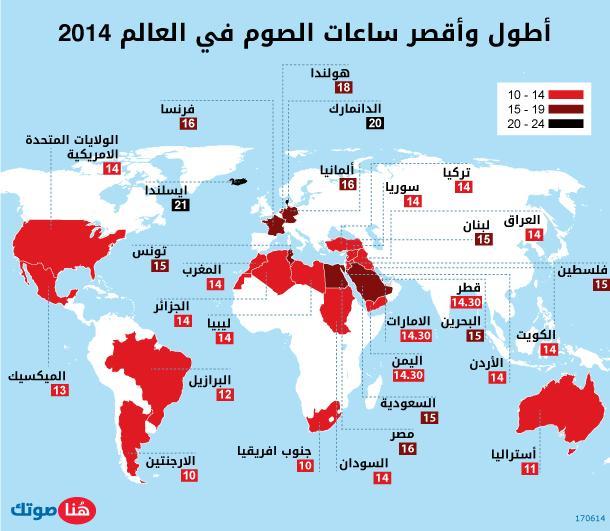 أطول وأقصر ساعات الصوم في العالم 2014